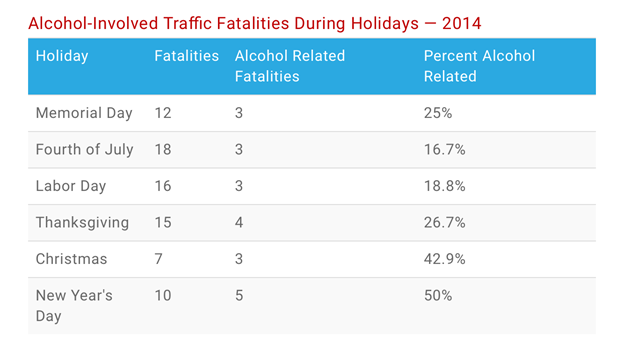 DUI Traffic Fatalities by Year