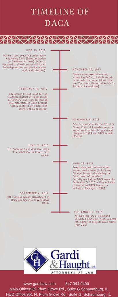 timeline_future_of_daca